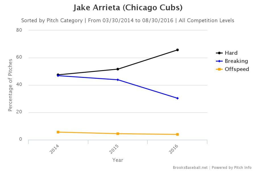 Arrieta 2014 thru 2016 pitch selection